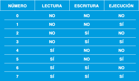 Tabla octal permisos chmod