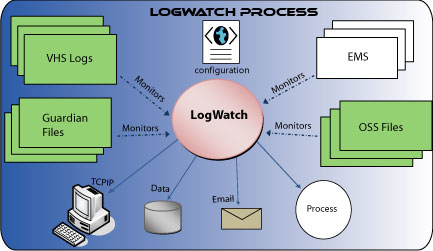 Programa Logwatch Process